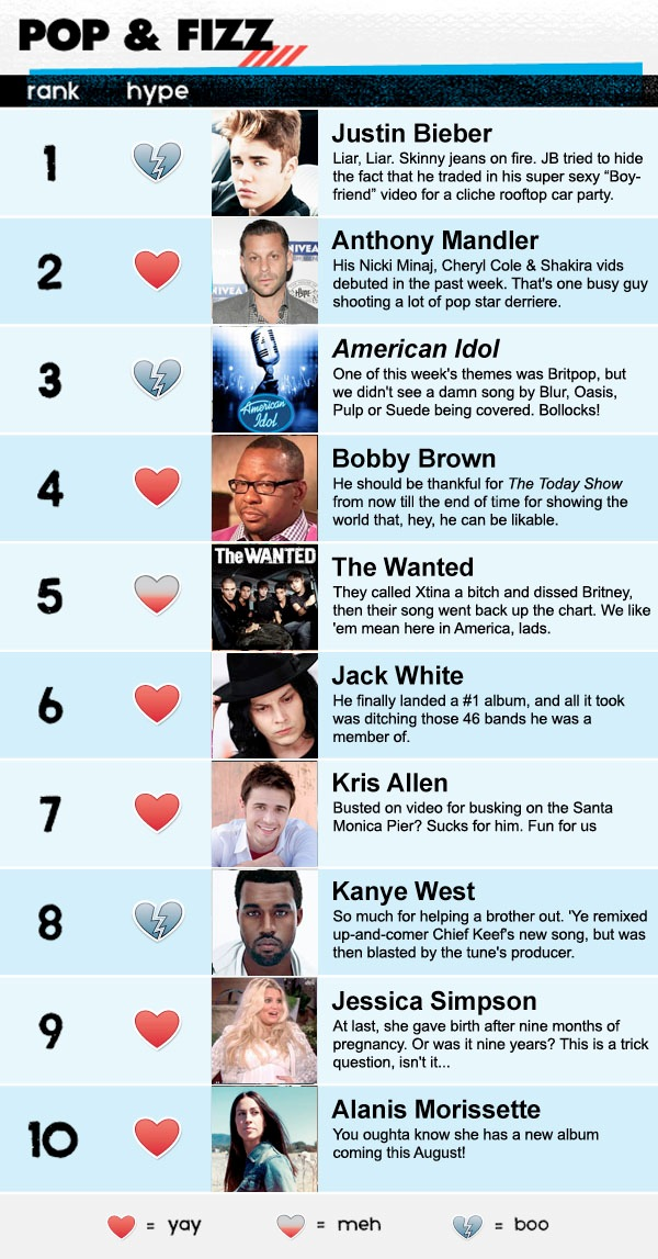 Idolator Hype Index May 4 2012 Justin Bieber American Idol The Wanted